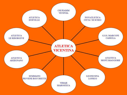 Societ collegate atletica vicentina for Ravelli arredamenti